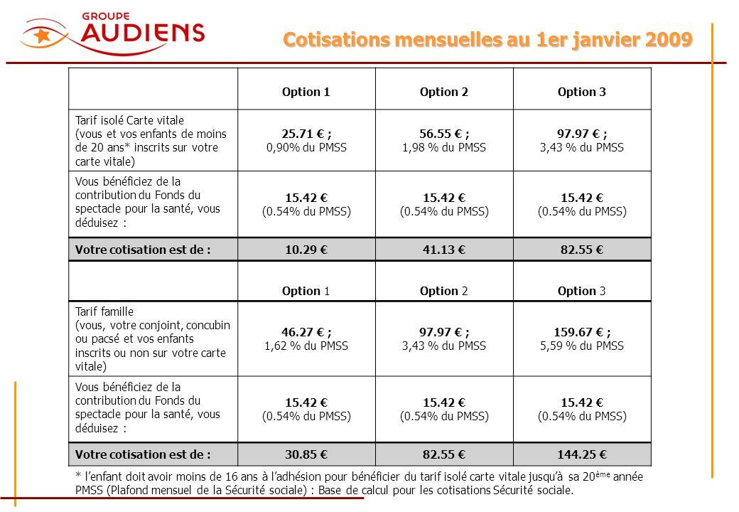 Cotisations mensuelles au 1er janvier 2009