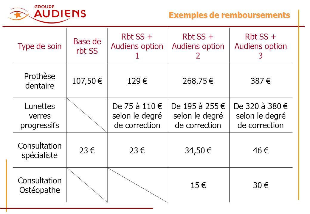 Exemples de remboursements