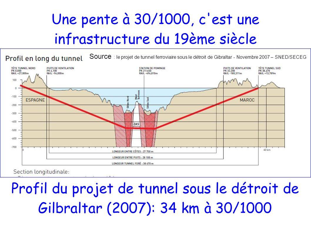 Une pente à 30/1000, c est une infrastructure du 19ème siècle