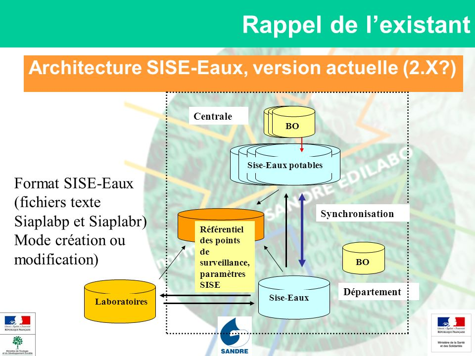 Architecture SISE-Eaux, version actuelle (2.X )