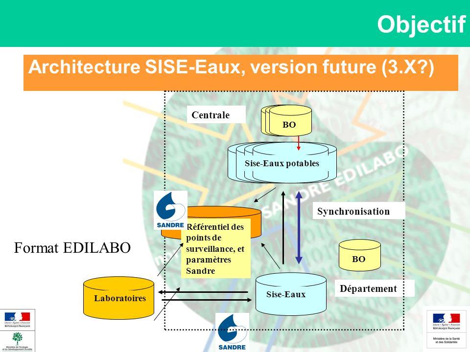 Architecture SISE-Eaux, version future (3.X )