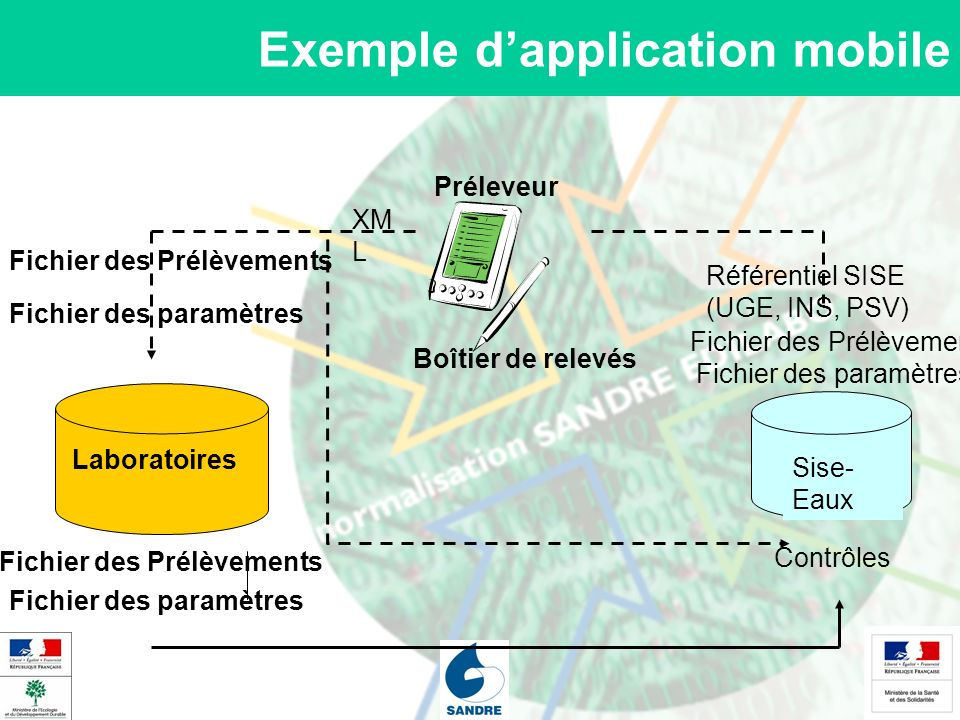 Exemple d'application mobile