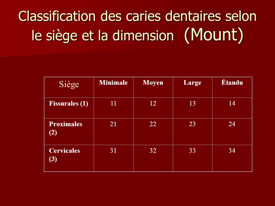 Classification des caries dentaires selon le siège et la dimension (Mount)