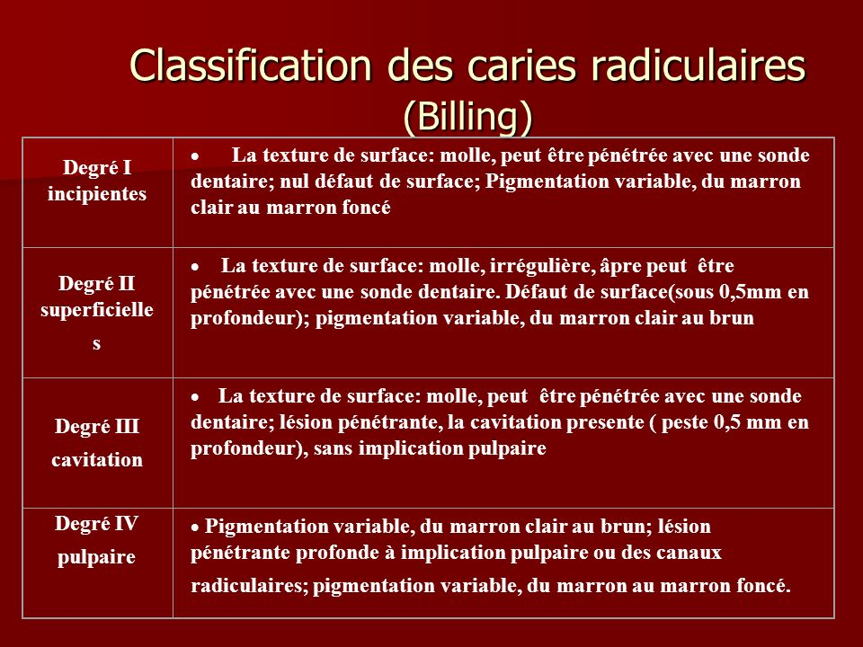 Classification des caries radiculaires (Billing)