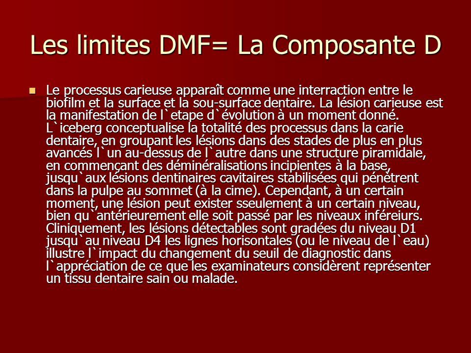 Les limites DMF= La Composante D