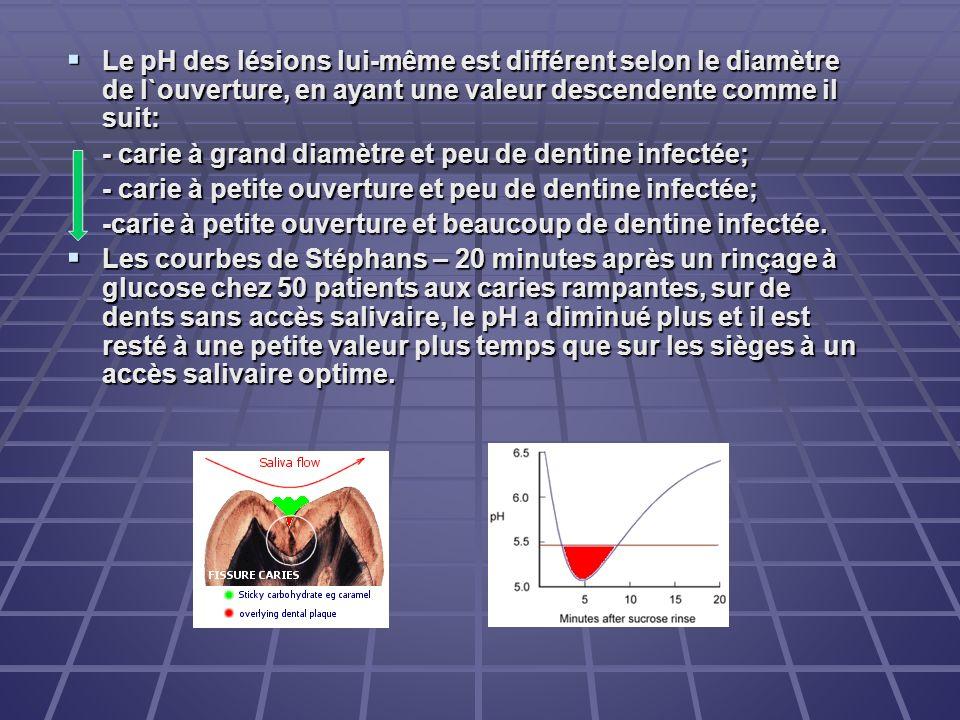 Le pH des lésions lui-même est différent selon le diamètre de l`ouverture, en ayant une valeur descendente comme il suit: