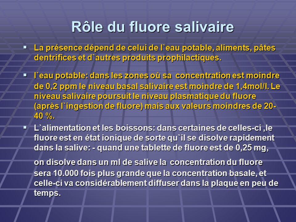 Rôle du fluore salivaire