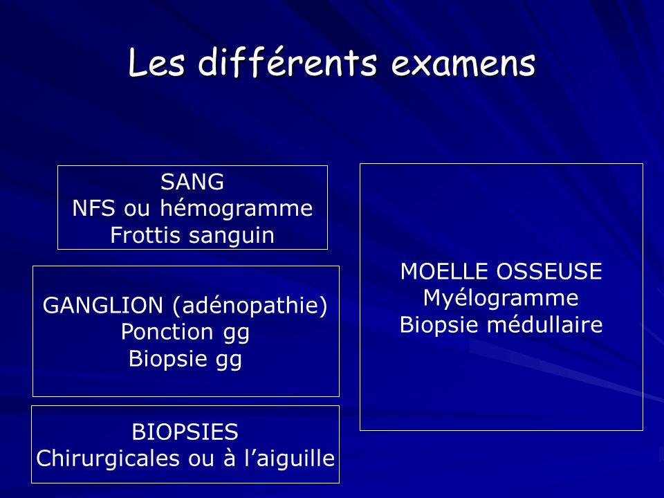 Les différents examens