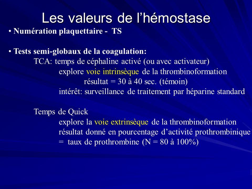 Les valeurs de l'hémostase