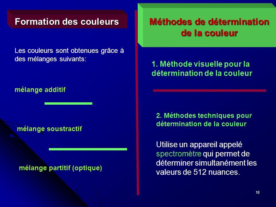 Méthodes de détermination de la couleur