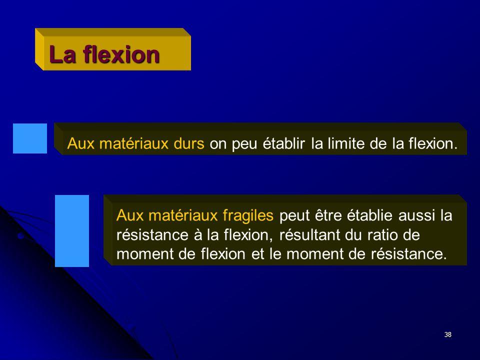 La flexion Aux matériaux durs on peu établir la limite de la flexion.