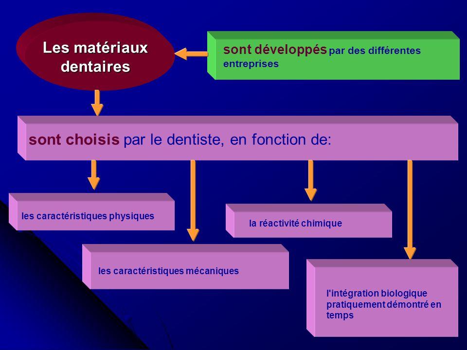 Les matériaux dentaires