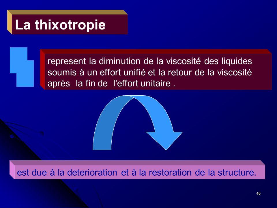 La thixotropie
