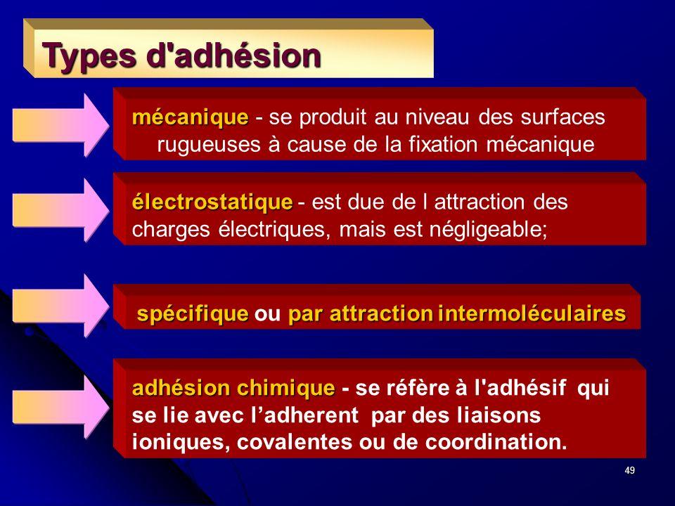 Types d adhésion mécanique - se produit au niveau des surfaces rugueuses à cause de la fixation mécanique.