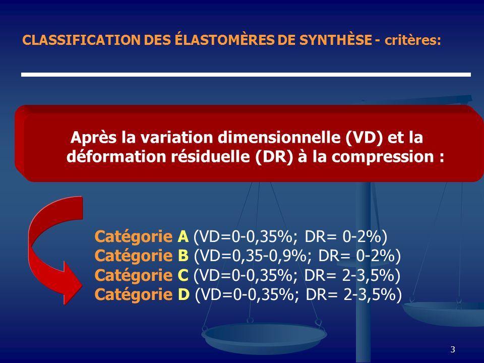 Catégorie A (VD=0-0,35%; DR= 0-2%)