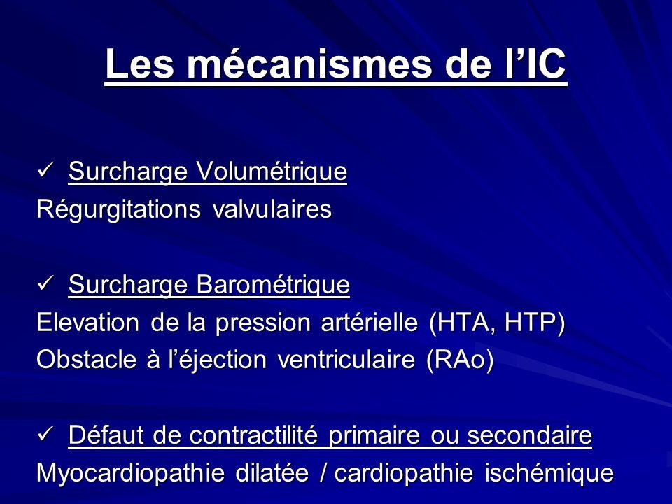 Les mécanismes de l'IC Surcharge Volumétrique