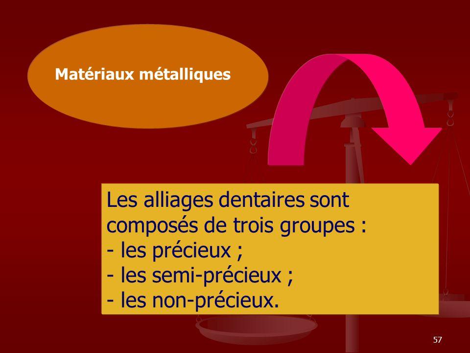 Les alliages dentaires sont composés de trois groupes :