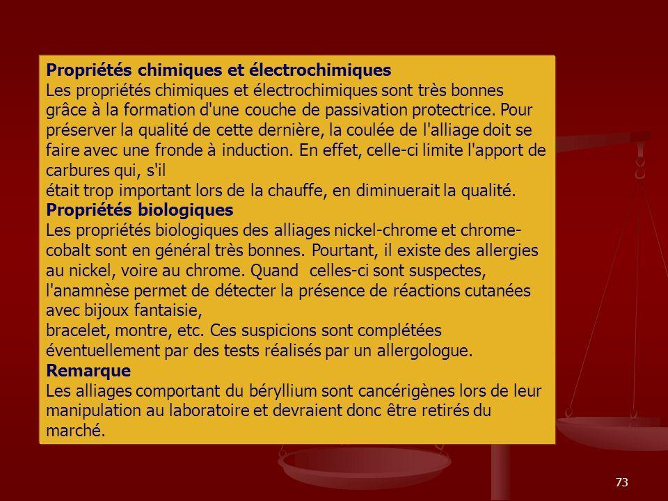 Propriétés chimiques et électrochimiques