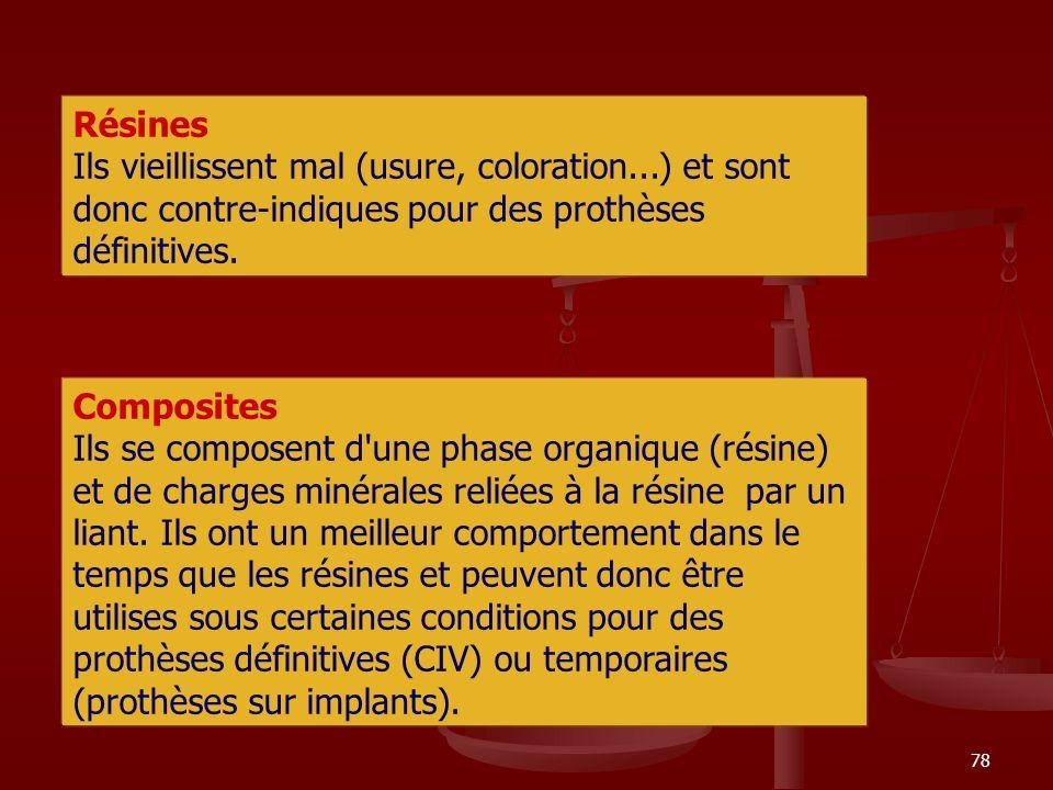 Résines Ils vieillissent mal (usure, coloration...) et sont donc contre-indiques pour des prothèses définitives.