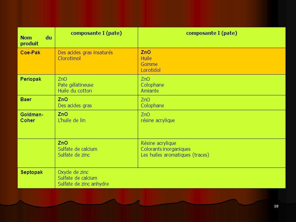 Nom du produit composante I (pate) Coe-Pak. Des acides gras insaturés Clorotimol. ZnO. Huile Gomme Lorotidol.