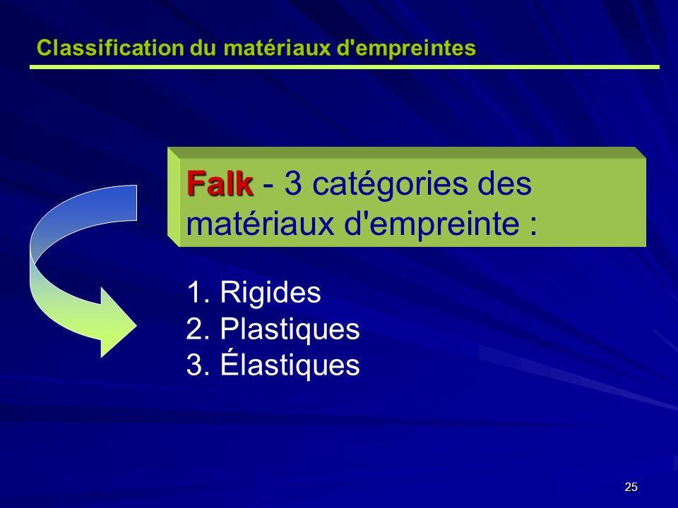 Falk - 3 catégories des matériaux d empreinte :