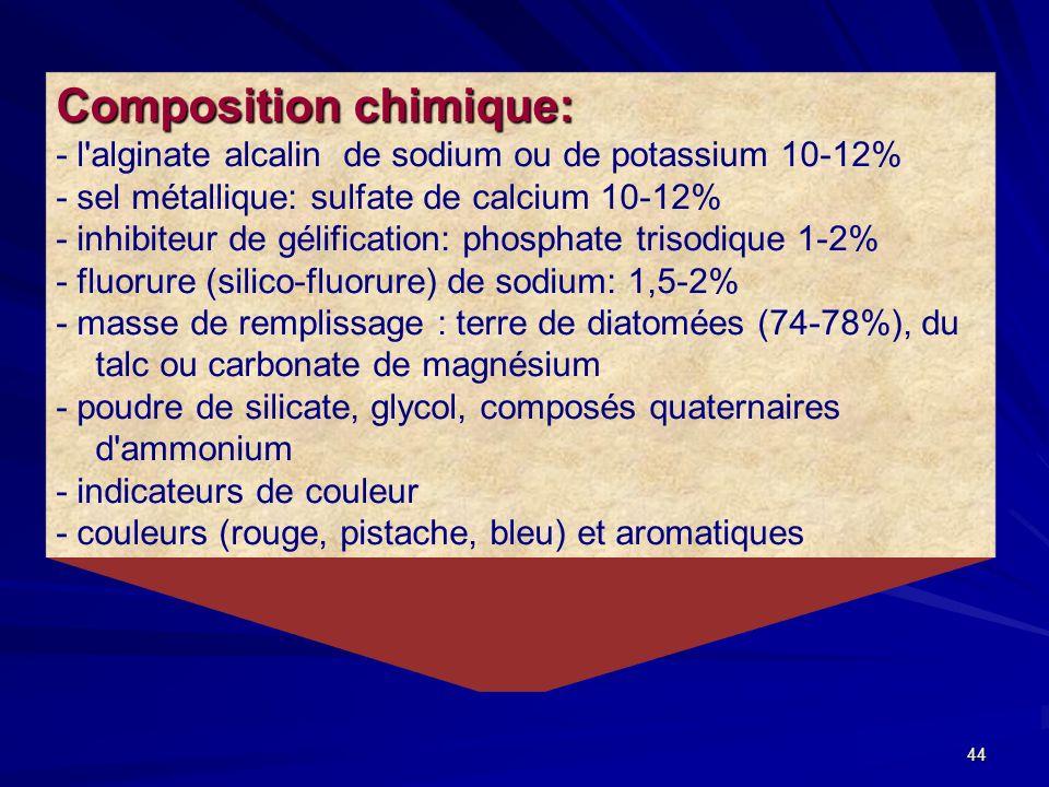 Composition chimique: