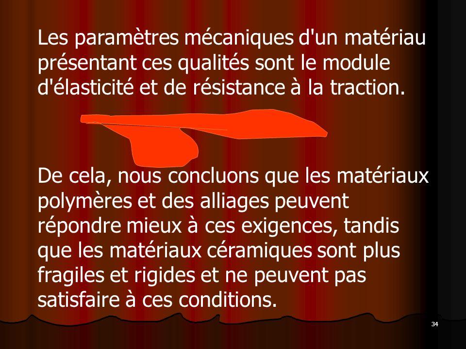 Les paramètres mécaniques d un matériau présentant ces qualités sont le module d élasticité et de résistance à la traction.