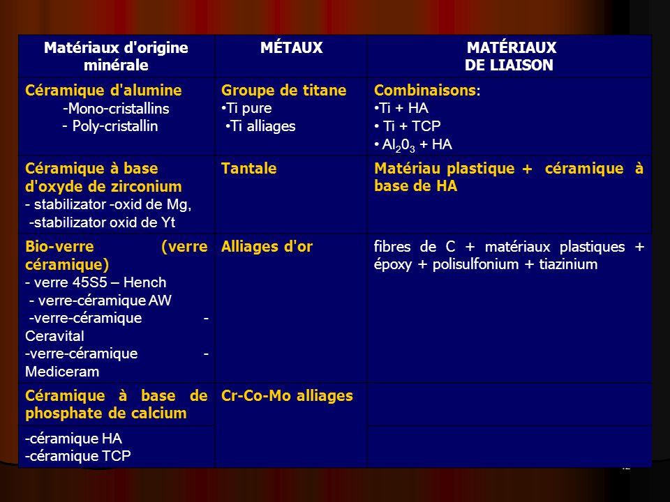 Matériaux d origine minérale
