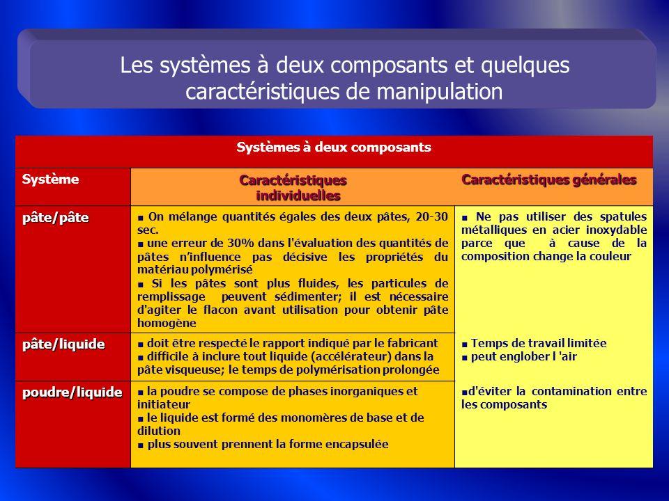 Systèmes à deux composants