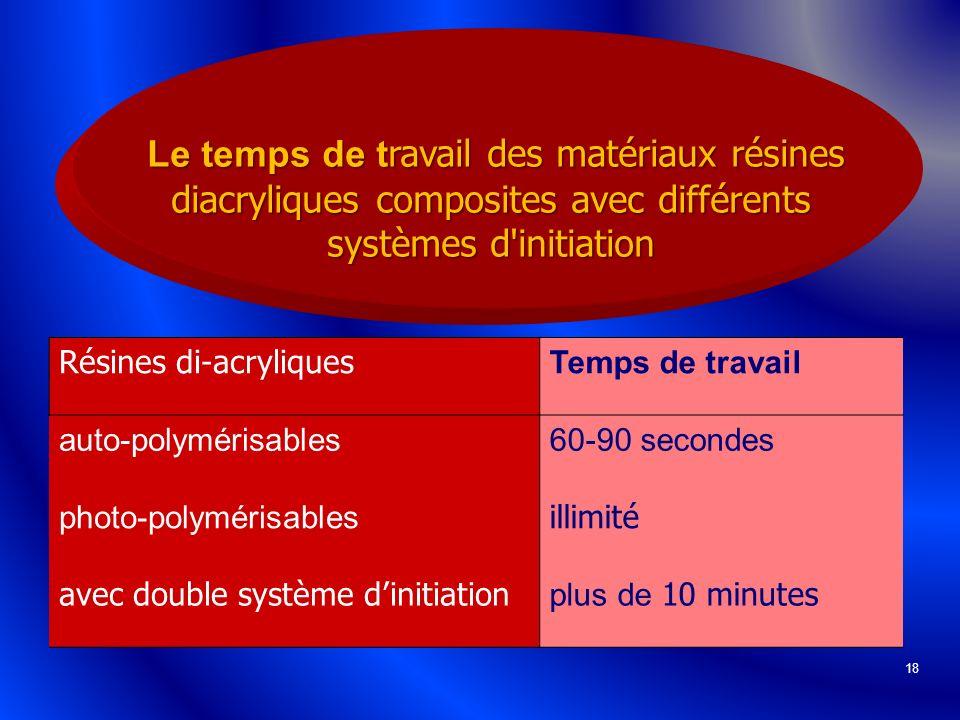 Le temps de travail des matériaux résines diacryliques composites avec différents systèmes d initiation