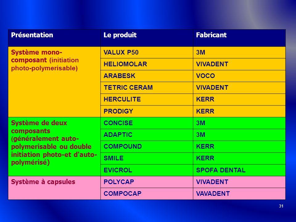Présentation Le produit. Fabricant. Système mono-composant (initiation photo-polymerisable) VALUX P50.