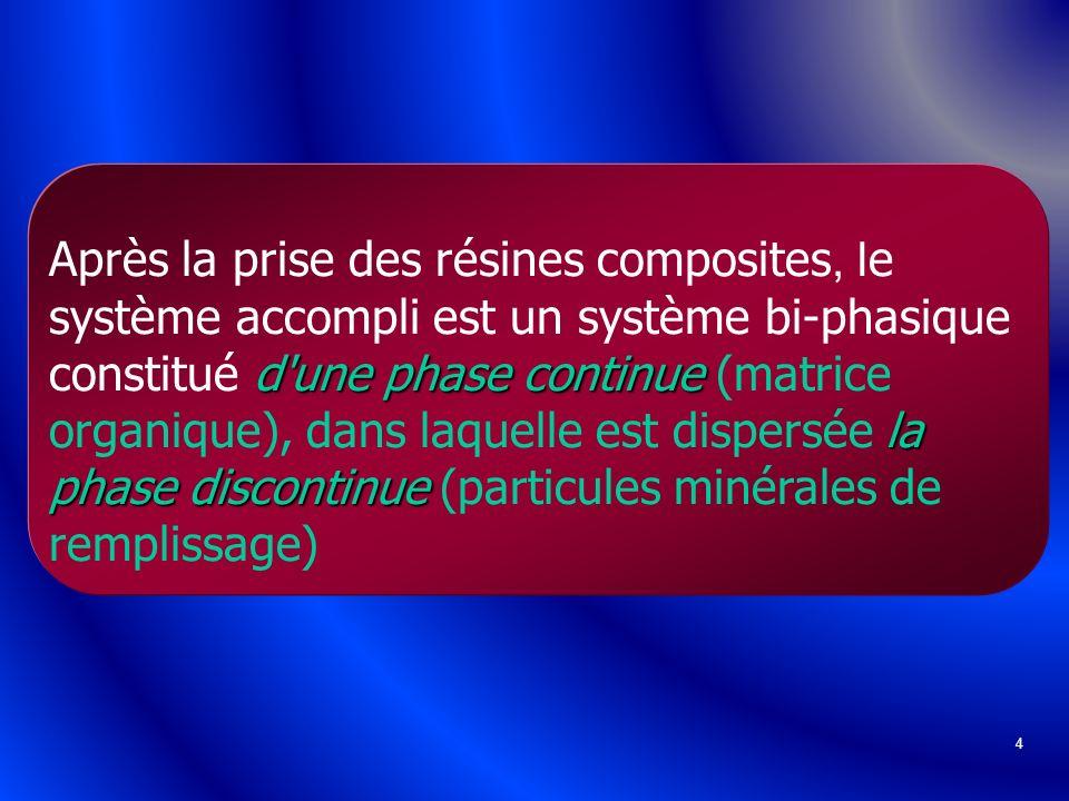 Après la prise des résines composites, le système accompli est un système bi-phasique constitué d une phase continue (matrice organique), dans laquelle est dispersée la phase discontinue (particules minérales de remplissage)