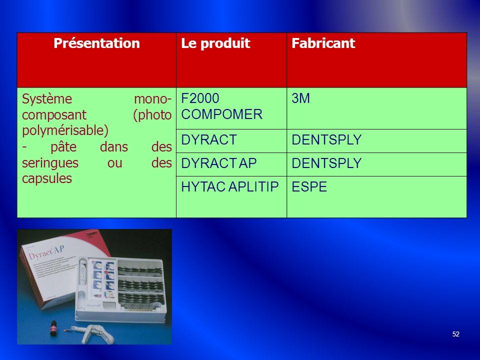 Présentation Le produit. Fabricant. Système mono-composant (photo polymérisable) - pâte dans des seringues ou des capsules.