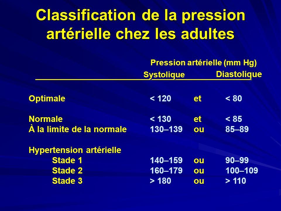 Classification de la pression artérielle chez les adultes