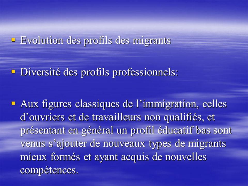Evolution des profils des migrants