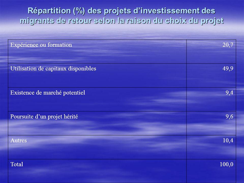 Répartition (%) des projets d'investissement des migrants de retour selon la raison du choix du projet