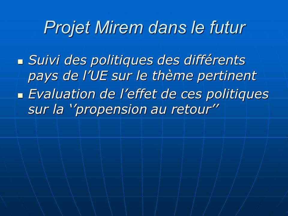 Projet Mirem dans le futur