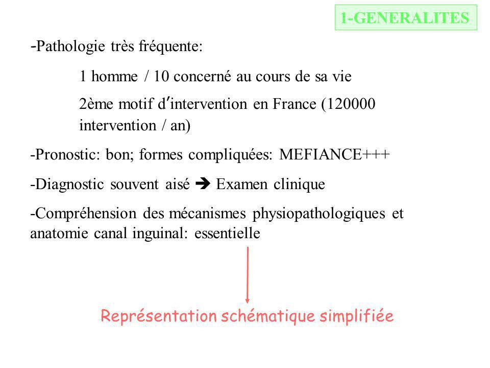 1-GENERALITES -Pathologie très fréquente: 1 homme / 10 concerné au cours de sa vie. 2ème motif d'intervention en France (120000 intervention / an)