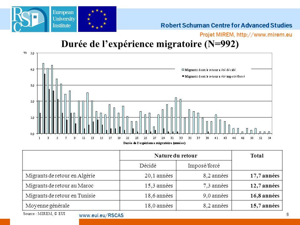 Durée de l'expérience migratoire (N=992)