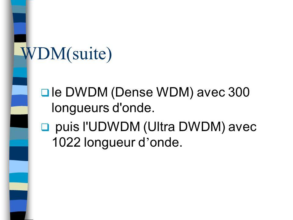 WDM(suite) le DWDM (Dense WDM) avec 300 longueurs d onde.