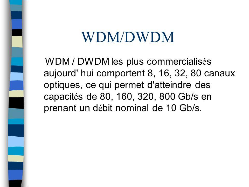 WDM/DWDM