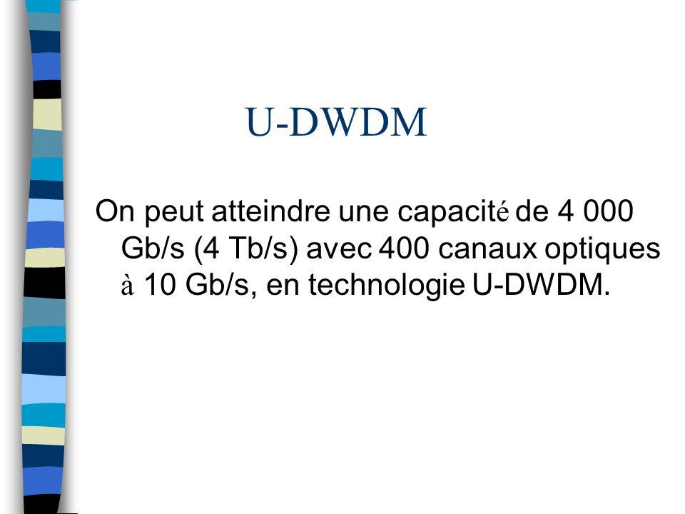U-DWDM On peut atteindre une capacité de 4 000 Gb/s (4 Tb/s) avec 400 canaux optiques à 10 Gb/s, en technologie U-DWDM.