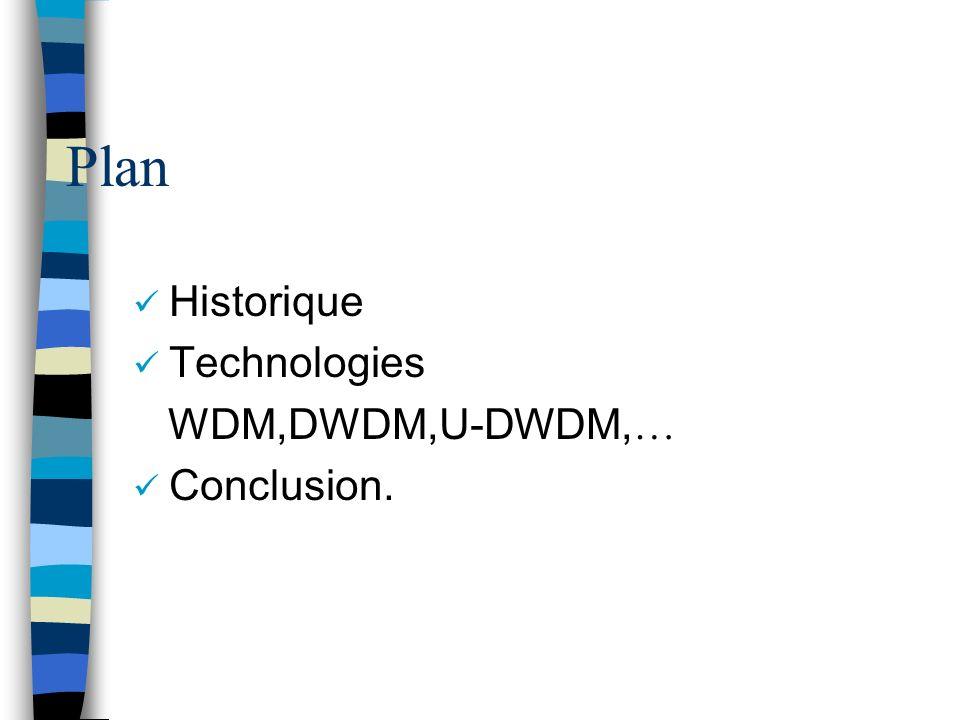 Plan Historique Technologies WDM,DWDM,U-DWDM,… Conclusion.