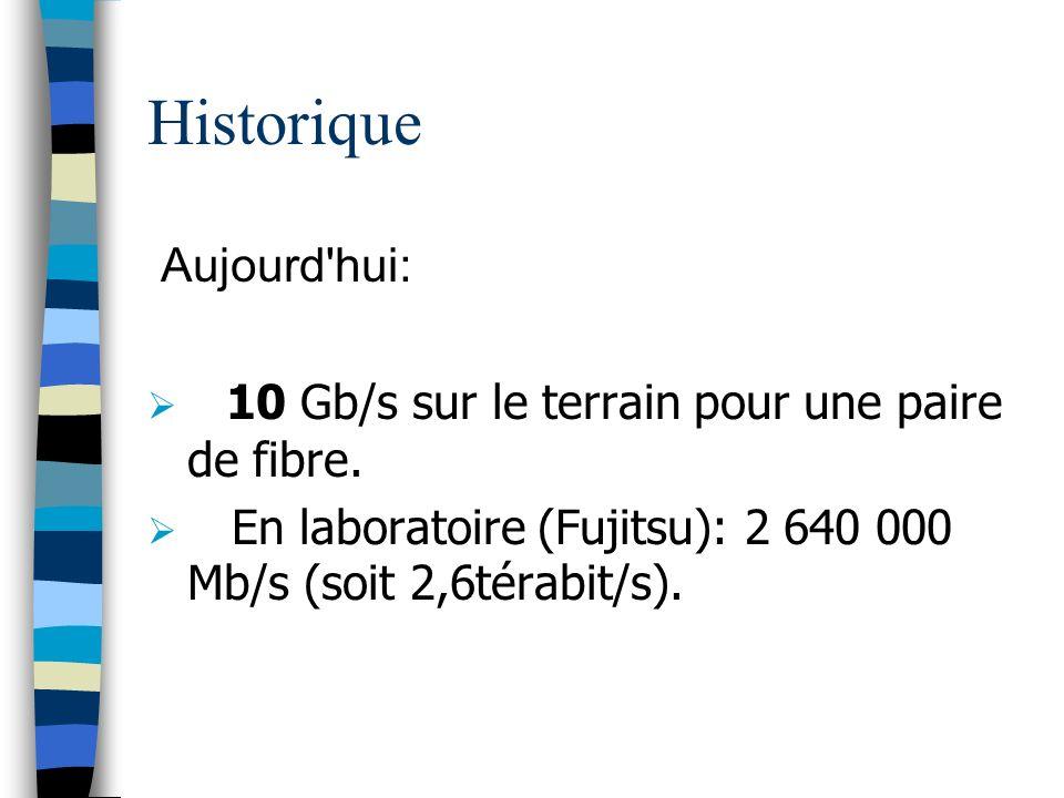 Historique Aujourd hui:
