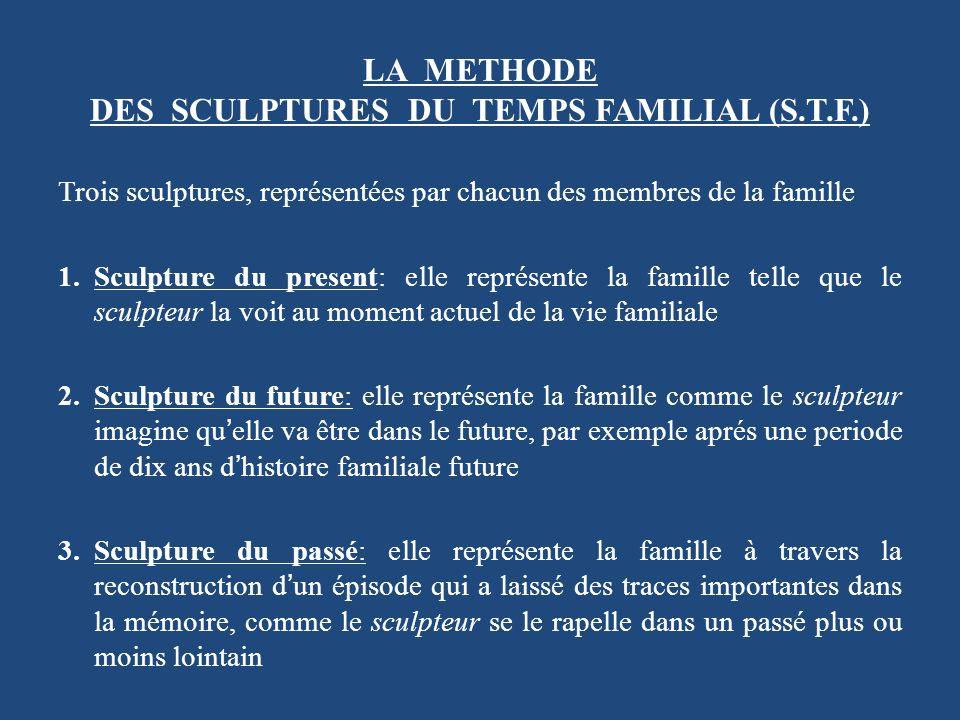 LA METHODE DES SCULPTURES DU TEMPS FAMILIAL (S.T.F.)
