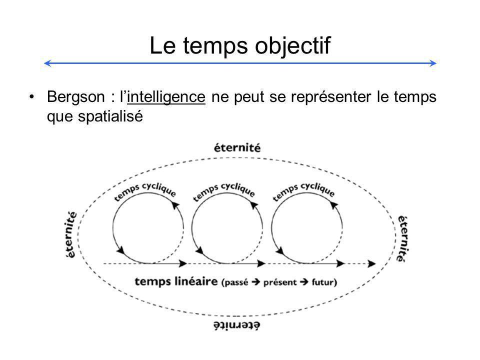 Le temps objectif Bergson : l'intelligence ne peut se représenter le temps que spatialisé