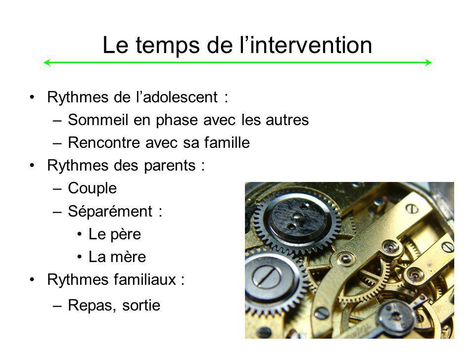 Le temps de l'intervention