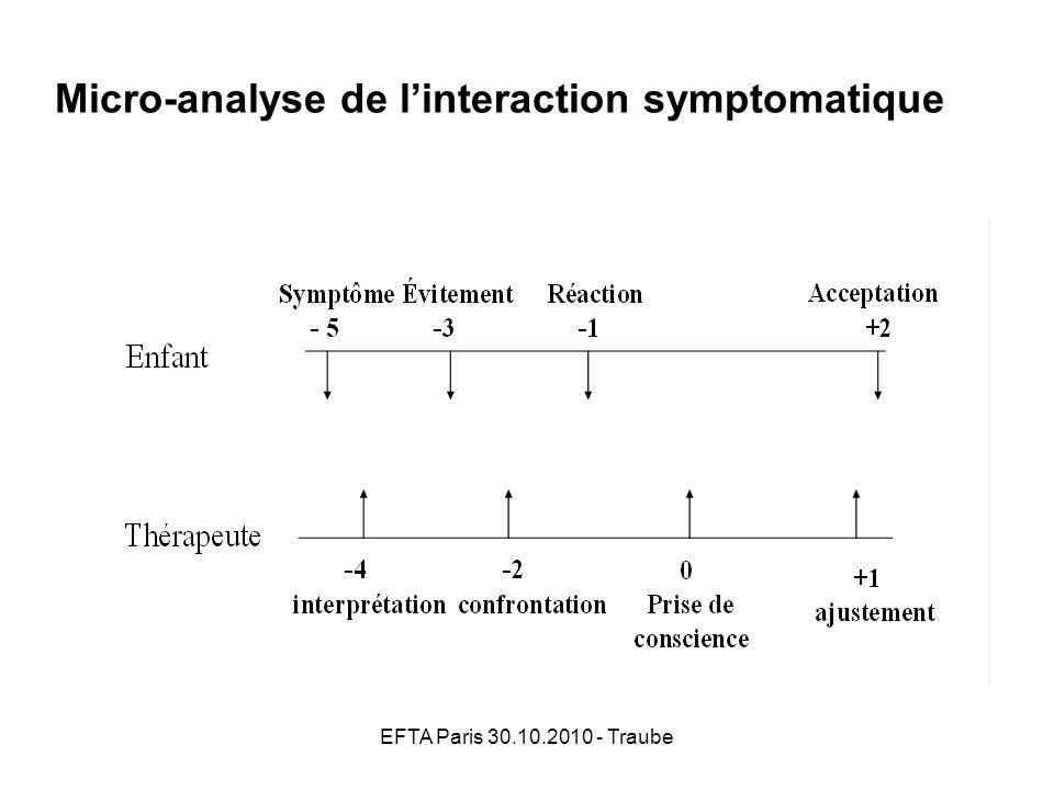 Micro-analyse de l'interaction symptomatique