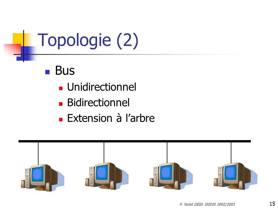 Topologie (2) Bus Unidirectionnel Bidirectionnel Extension à l'arbre
