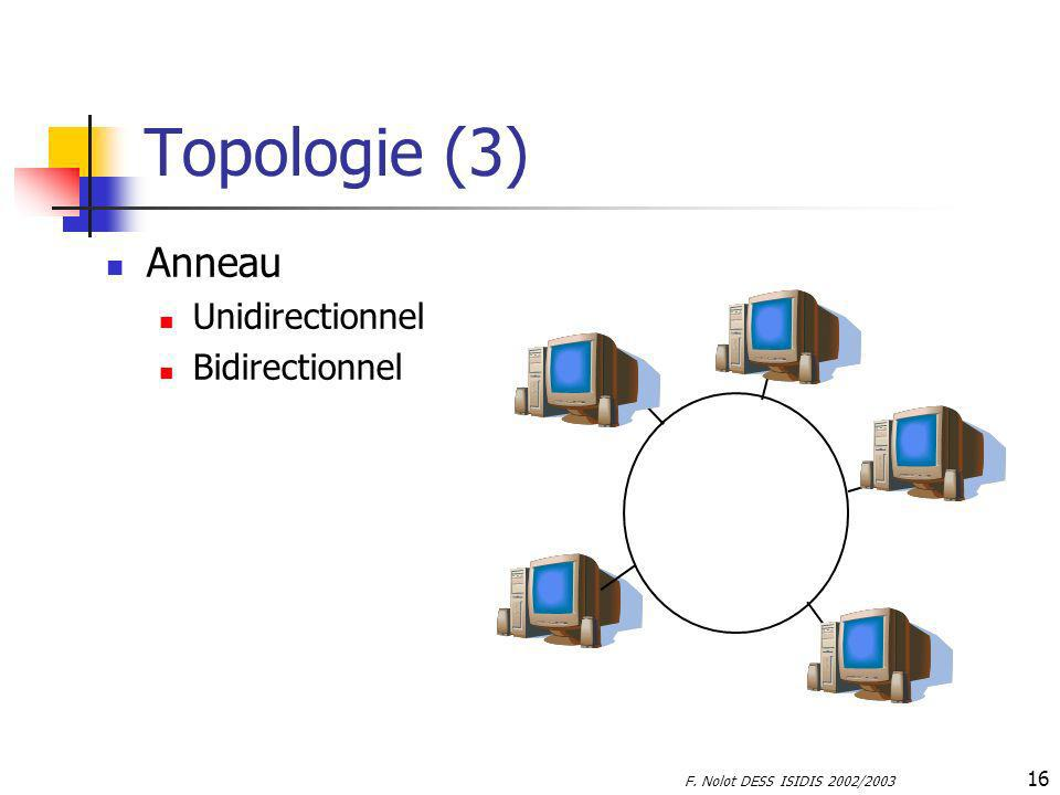 Topologie (3) Anneau Unidirectionnel Bidirectionnel